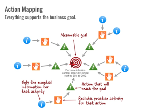 Action Mapping – Saving the World from Boring eLearning